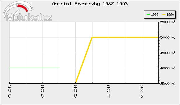 Ostatní Pøestavby 1987-1993