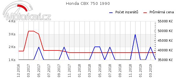 Honda CBX 750 1990