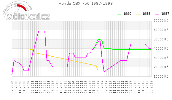 Honda CBX 750 1987-1993
