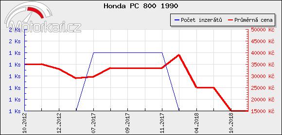Honda PC 800 1990