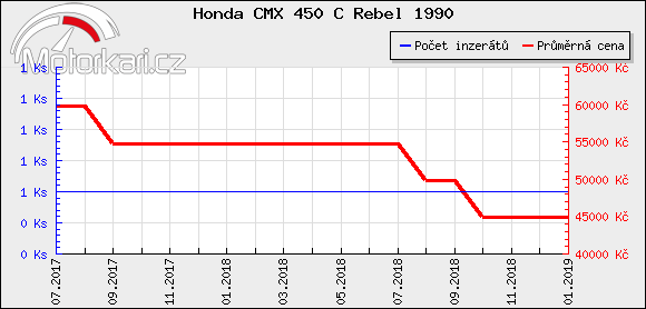 Honda CMX 450 C Rebel 1990