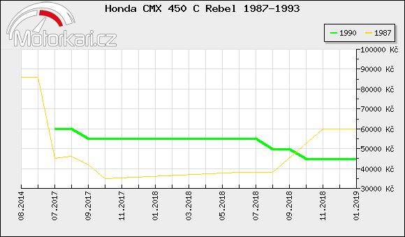 Honda CMX 450 C Rebel 1987-1993