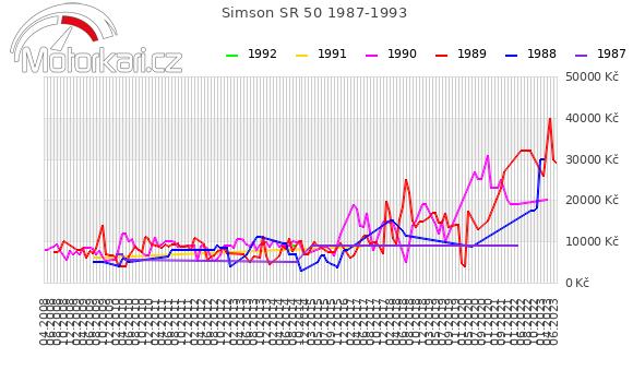 Simson SR 50 1987-1993