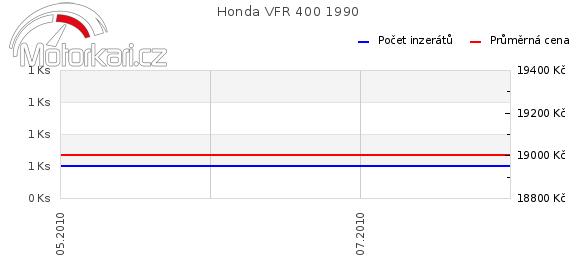 Honda VFR 400 1990