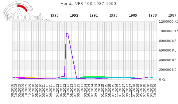 Honda VFR 400 1987-1993