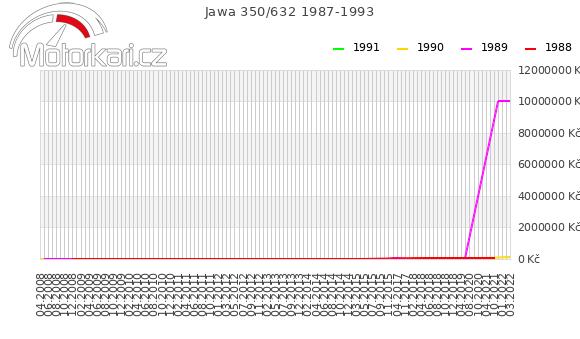 Jawa 350/632 1987-1993