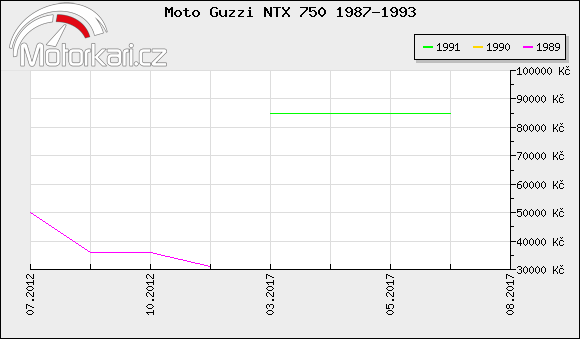 Moto Guzzi NTX 750 1987-1993