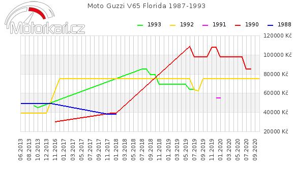 Moto Guzzi V65 Florida 1987-1993