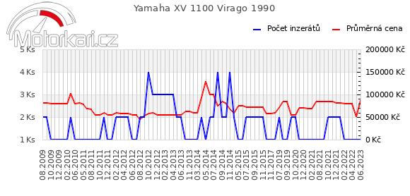 Yamaha XV 1100 Virago 1990