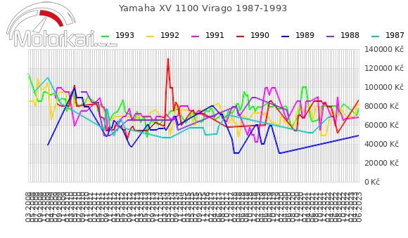 Yamaha XV 1100 Virago 1987-1993