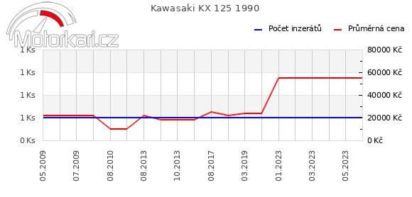 Kawasaki KX 125 1990