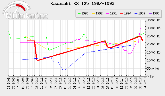 Kawasaki KX 125 1987-1993
