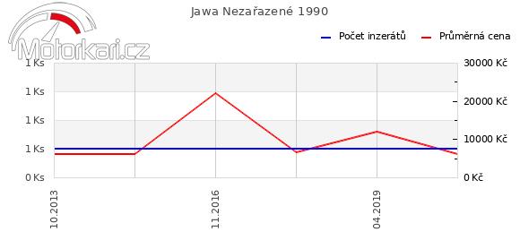 Jawa Nezaøazené 1990