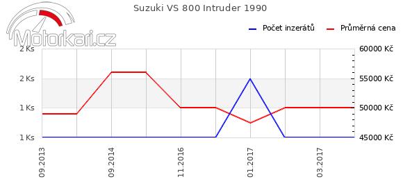Suzuki VS 800 Intruder 1990