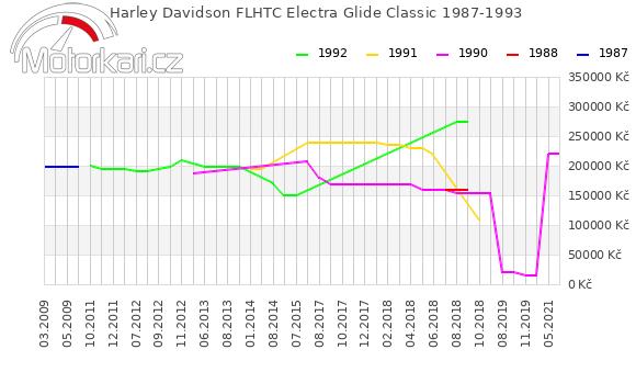Harley Davidson FLHTC Electra Glide Classic 1987-1993