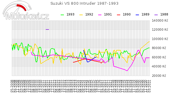 Suzuki VS 800 Intruder 1987-1993