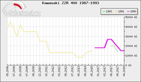 Kawasaki ZZR 400 1987-1993
