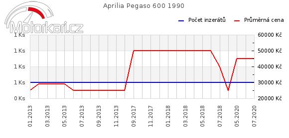 Aprilia Pegaso 600 1990