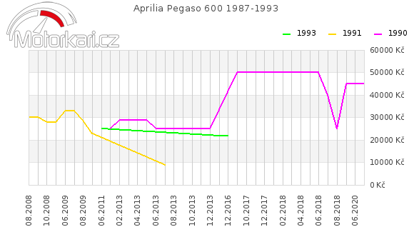Aprilia Pegaso 600 1987-1993