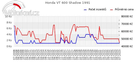 Honda VT 600 Shadow 1991