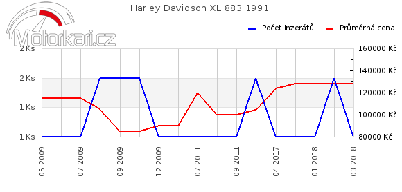 Harley Davidson XL 883 1991