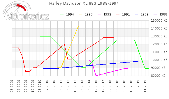 Harley Davidson XL 883 1988-1994