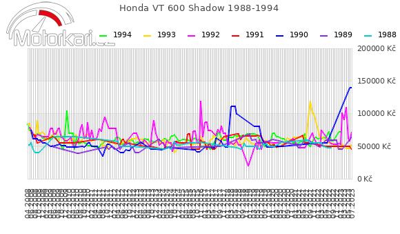 Honda VT 600 Shadow 1988-1994