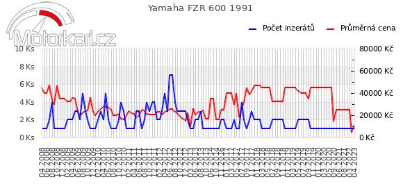 Yamaha FZR 600 1991