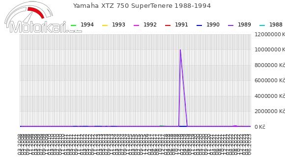 Yamaha XTZ 750 SuperTenere 1988-1994