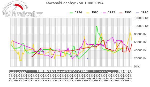 Kawasaki Zephyr 750 1988-1994