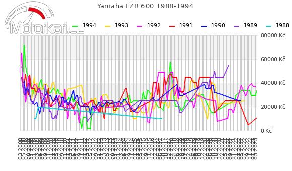 Yamaha FZR 600 1988-1994