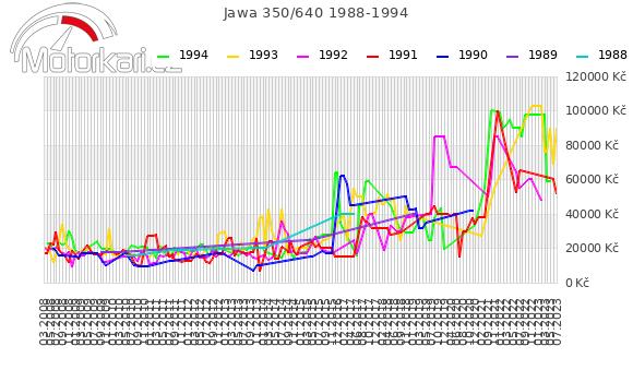 Jawa 350/640 1988-1994