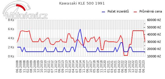 Kawasaki KLE 500 1991