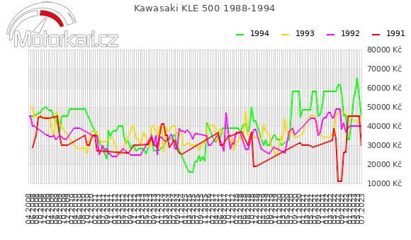 Kawasaki KLE 500 1988-1994