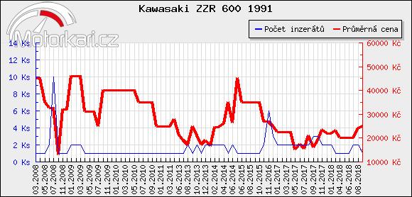 Kawasaki ZZR 600 1991