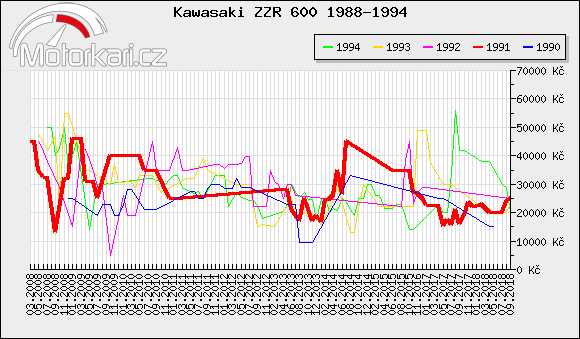 Kawasaki ZZR 600 1988-1994