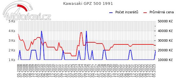 Kawasaki GPZ 500 1991