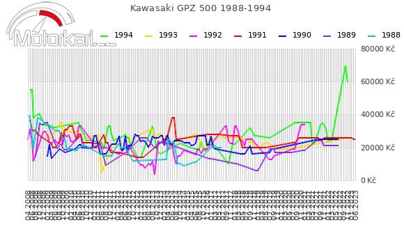 Kawasaki GPZ 500 1988-1994