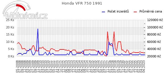 Honda VFR 750 1991
