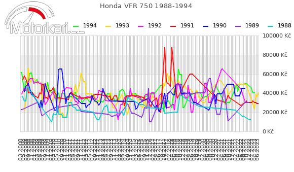 Honda VFR 750 1988-1994