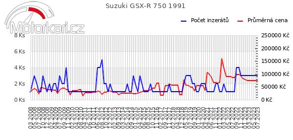 Suzuki GSX-R 750 1991