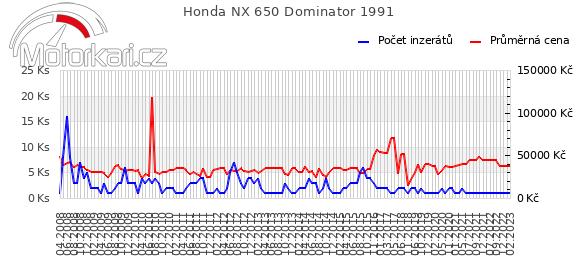 Honda NX 650 Dominator 1991