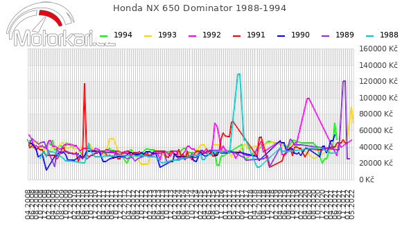 Honda NX 650 Dominator 1988-1994