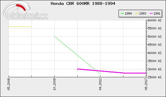 Honda CBR 600RR 1988-1994