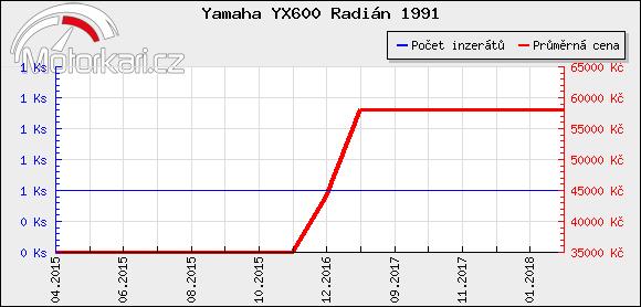 Yamaha YX600 Radián 1991