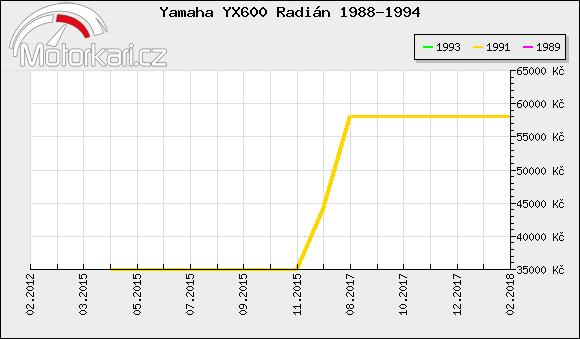 Yamaha YX600 Radián 1988-1994