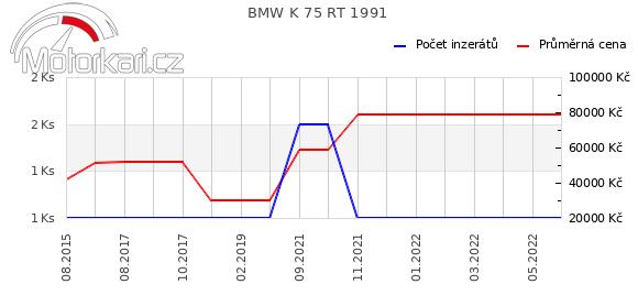 BMW K 75 RT 1991