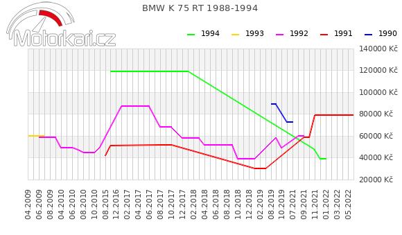 BMW K 75 RT 1988-1994