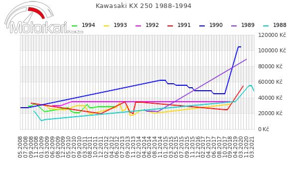 Kawasaki KX 250 1988-1994