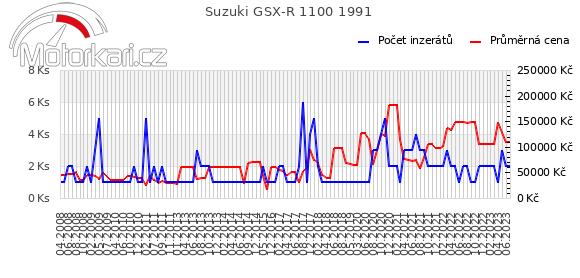 Suzuki GSX-R 1100 1991